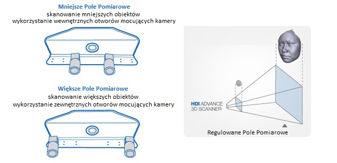 hdi-advance-fov-diagram - pl