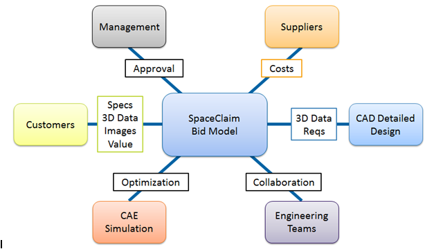 Concept and Bid Modeling Diagram